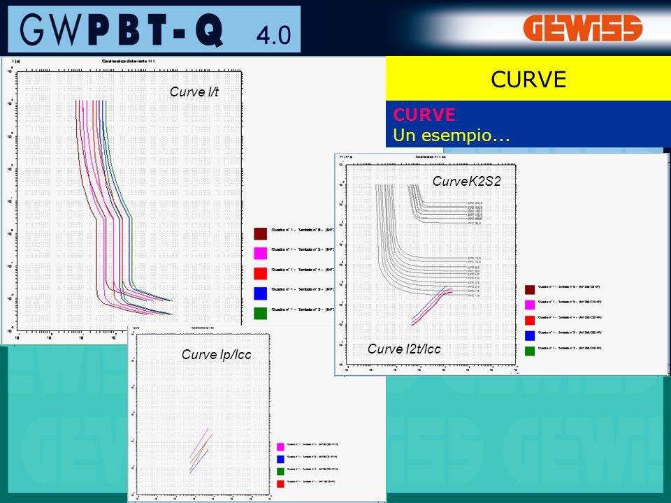 61 CURVE Un esempio... Curve I/t Curve I2t/Icc Curve Ip/Icc CurveK2S2 CURVE