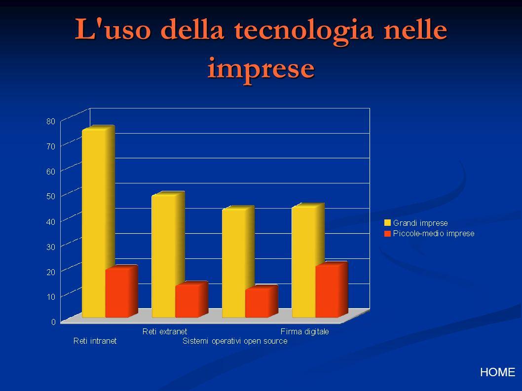 L uso della tecnologia nelle imprese HOME