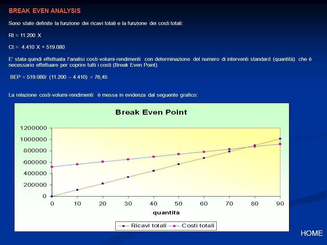 BREAK EVEN ANALYSIS Sono state definite la funzione dei ricavi totali e la funzione dei costi totali: Rt = 11.200 X Ct = 4.410 X + 519.080 E stata quindi effettuata lanalisi costi-volumi-rendimenti con determinazione del numero di interventi standard (quantità) che è necessario effettuare per coprire tutti i costi (Break Even Point) BEP = 519.080/ (11.200 – 4.410) = 76,45 La relazione costi-volumi-rendimenti è messa in evidenza dal seguente grafico: HOME