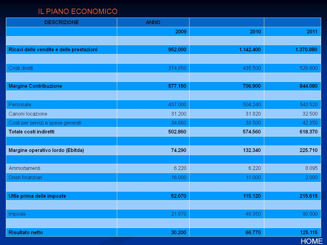 IL PIANO ECONOMICO HOME