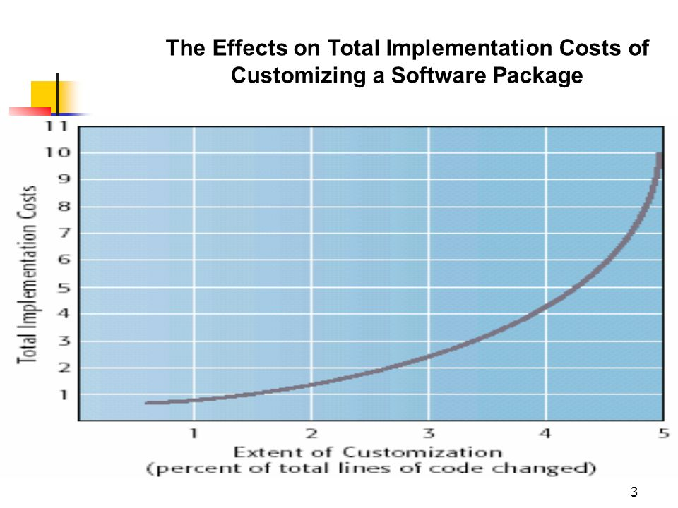 3 The Effects on Total Implementation Costs of Customizing a Software Package