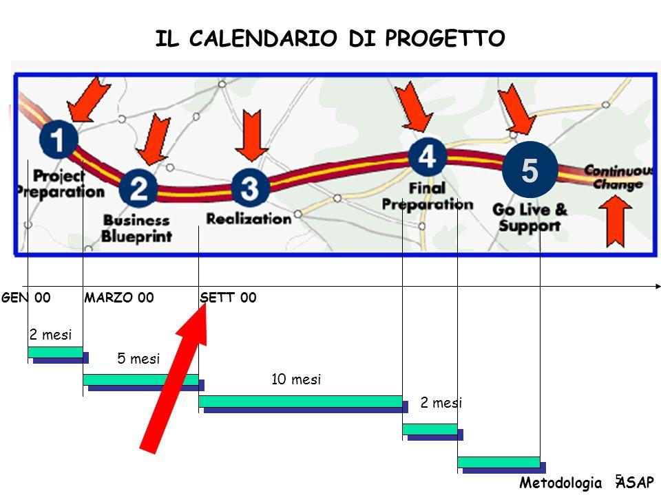 5 2 mesi 5 mesi 10 mesi 2 mesi SETT 00MARZO 00GEN 00 IL CALENDARIO DI PROGETTO Metodologia ASAP 5