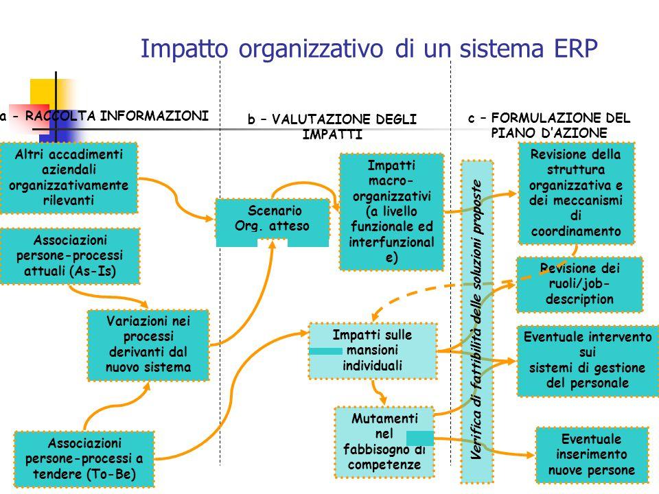 8 Impatti sulle mansioni individuali Impatto organizzativo di un sistema ERP a - RACCOLTA INFORMAZIONI b – VALUTAZIONE DEGLI IMPATTI c – FORMULAZIONE DEL PIANO DAZIONE Associazioni persone-processi attuali (As-Is) Altri accadimenti aziendali organizzativamente rilevanti Impatti macro- organizzativi (a livello funzionale ed interfunzional e) Scenario Org.