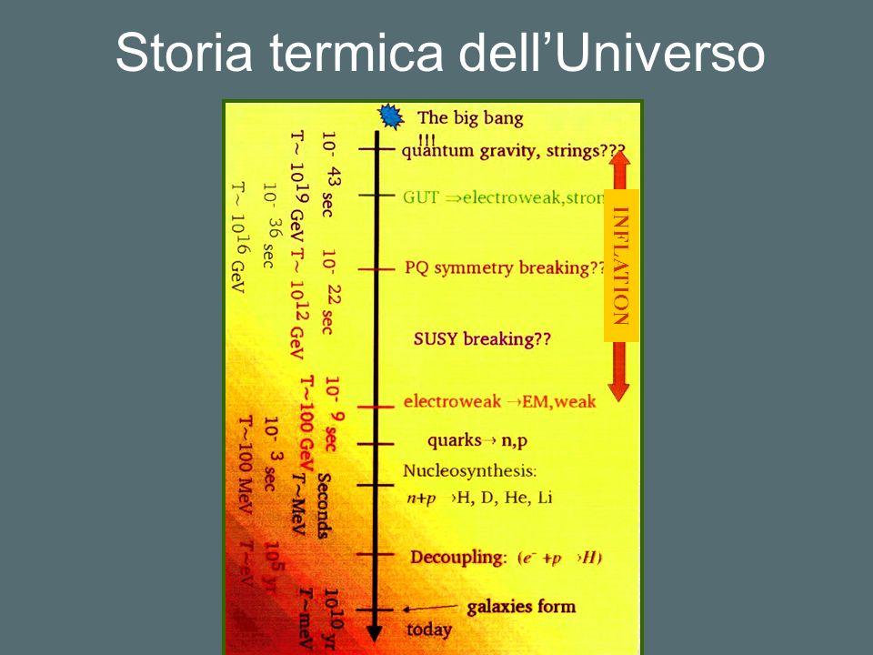 Storia termica dellUniverso INFLATION