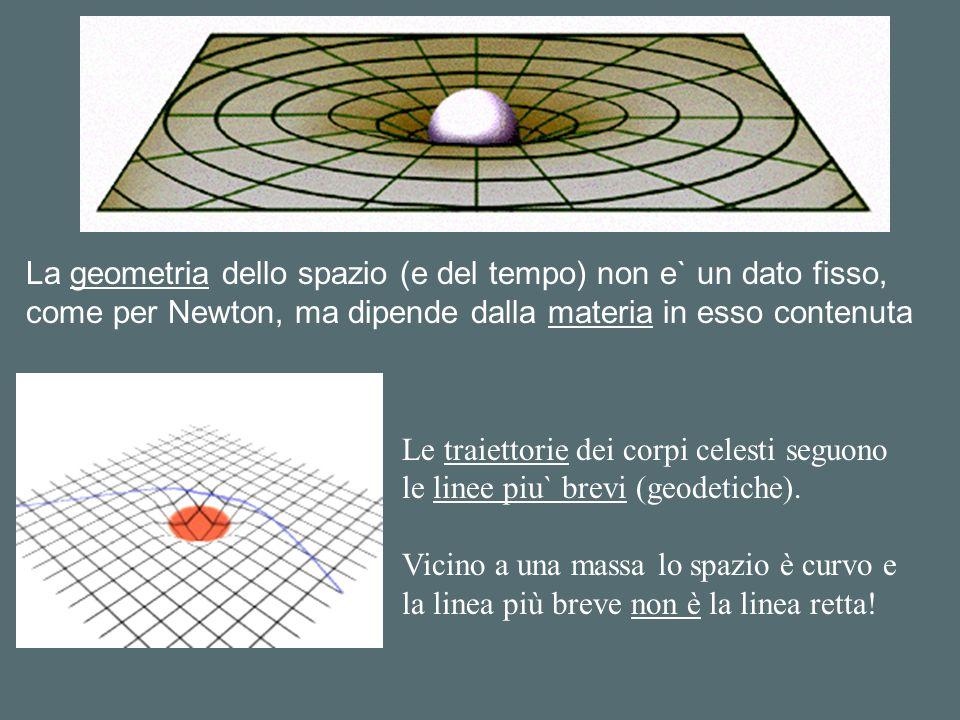 La geometria dello spazio (e del tempo) non e` un dato fisso, come per Newton, ma dipende dalla materia in esso contenuta Le traiettorie dei corpi celesti seguono le linee piu` brevi (geodetiche).