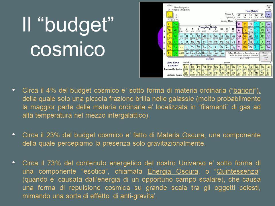 Il budget cosmico Circa il 4% del budget cosmico e sotto forma di materia ordinaria (barioni), della quale solo una piccola frazione brilla nelle galassie (molto probabilmente la maggior parte della materia ordinaria e localizzata in filamenti di gas ad alta temperatura nel mezzo intergalattico).