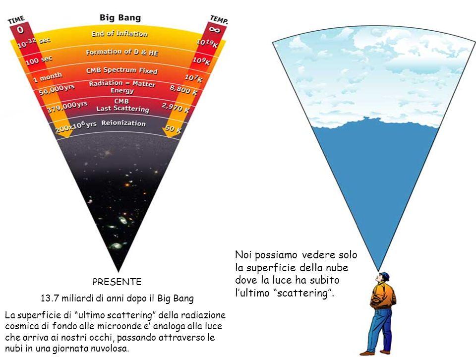 La crisi del modello del Big Bang (circa 1980) Problema dellorizzonte: il nostro universo appartiene ad un insieme di misura zero.