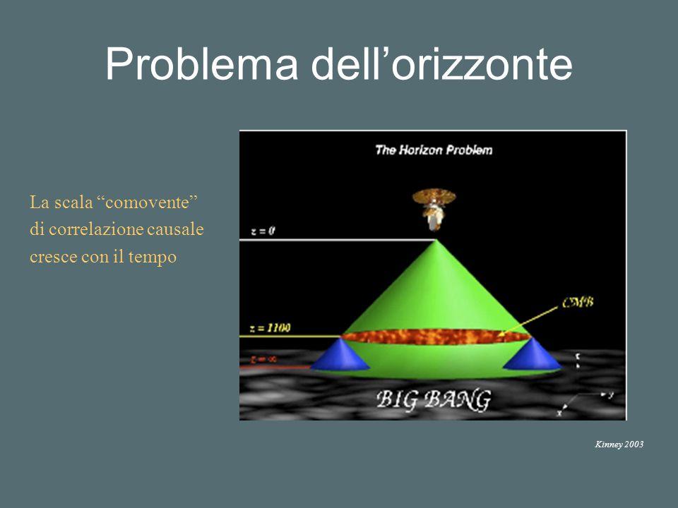 Problema dellorizzonte Kinney 2003 La scala comovente di correlazione causale cresce con il tempo