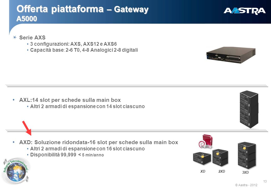 © Aastra - 2012 14 Voice messaging: 1.000 voice mail boxes ACD call distribution Attendant console services (fino a 6) Multi-output CDR (internal, external) Profili utente e classi di servizio Least Cost Routing Servizi integrati : Opzioni Software : IVR : 8 accessi Voice messages consultazione da PC Interfacce per Hotel e ospedali Interfacce CTI Contact Center DISA Call processing Authentication, Connection, Supervision FULL IP, SIP CALL MANAGER SIP, DHCP, FTP, NTP XML services XML, VTI XML MOBILITY Free seating, Dect IP, Wifi Greeting ACD, Messaging, Multi Languages, e-Voicemail, IVR WEB management HTTPS, SNMP Directory LDAP AASTRA X Series – Servizi integrati