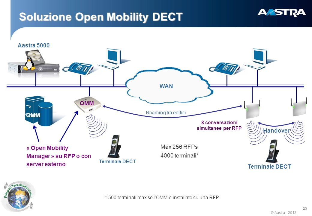 © Aastra - 2012 23 Soluzione Open Mobility DECT WAN « Open Mobility Manager » su RFP o con server esterno Handover Terminale DECT OMM Max 256 RFPs 400