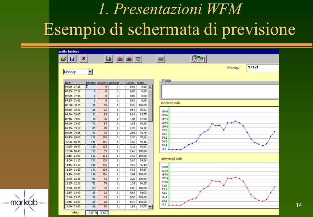 14 1. Presentazioni WFM Esempio di schermata di previsione