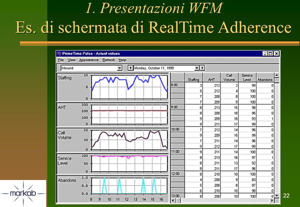 22 1. Presentazioni WFM Es. di schermata di RealTime Adherence