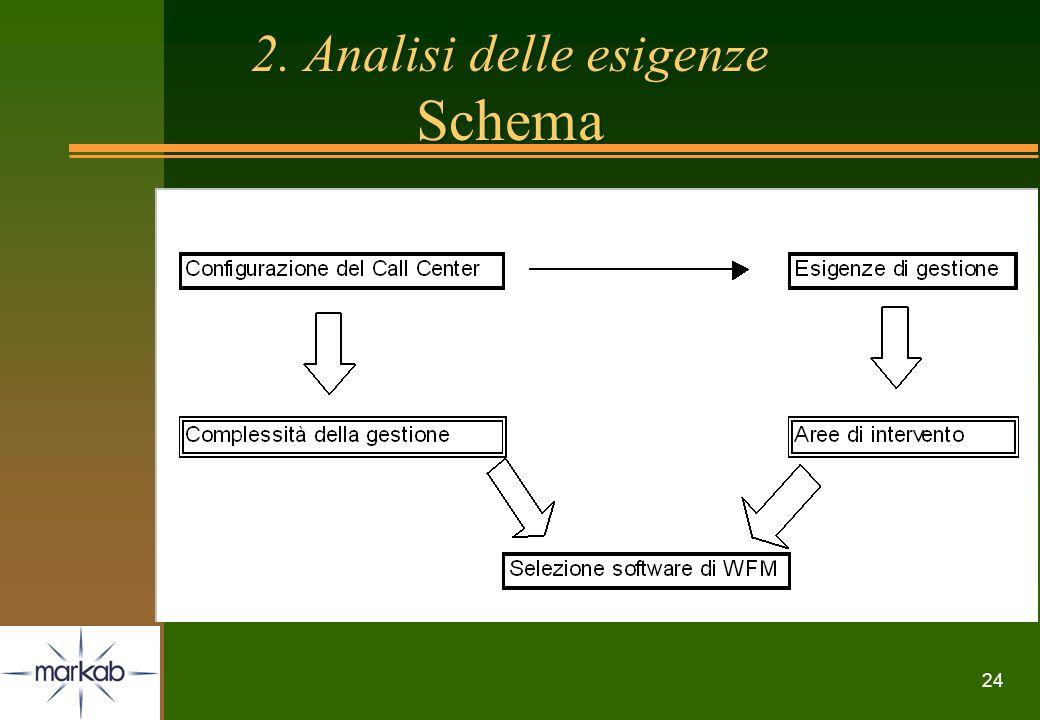 24 2. Analisi delle esigenze Schema