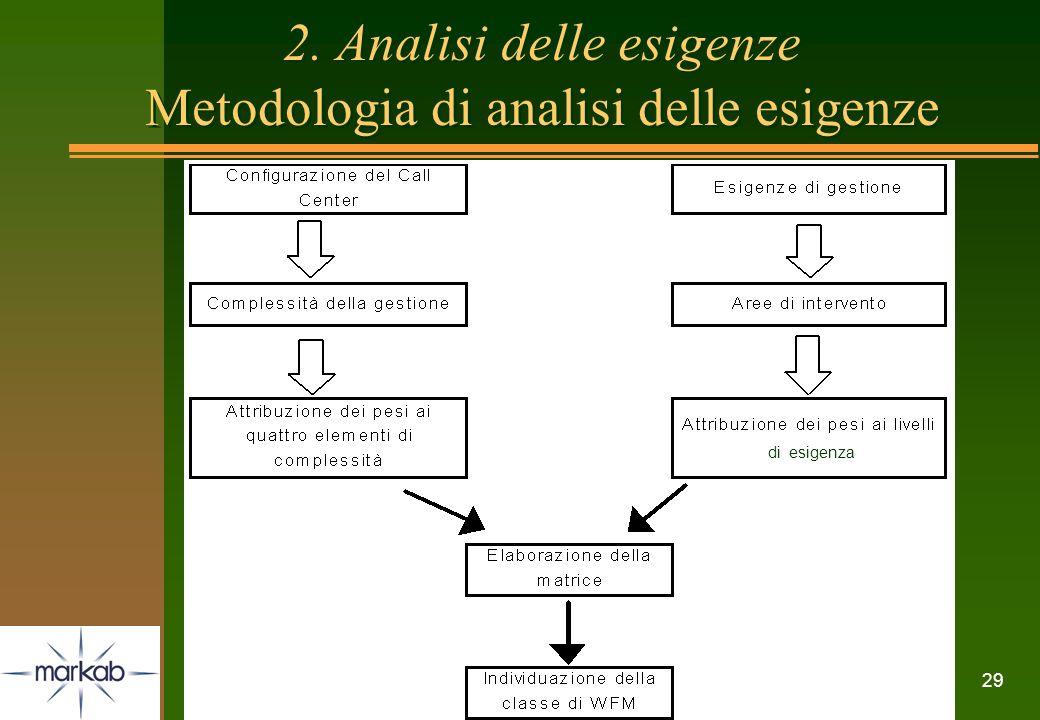 29 2. Analisi delle esigenze Metodologia di analisi delle esigenze di esigenza