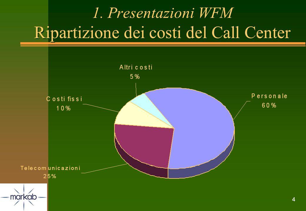 4 1. Presentazioni WFM Ripartizione dei costi del Call Center