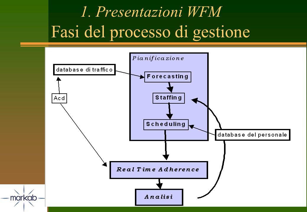 6 1. Presentazioni WFM Fasi del processo di gestione