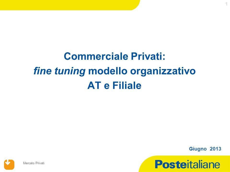 17/04/2014 Mercato Privati 1 Giugno 2013 Commerciale Privati: fine tuning modello organizzativo AT e Filiale