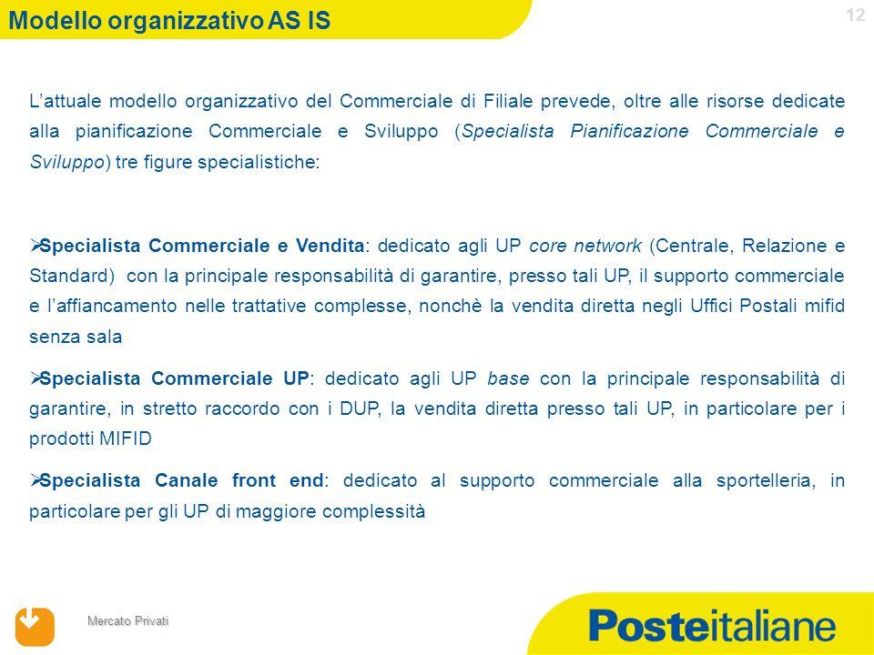 17/04/2014 Mercato Privati 12 Modello organizzativo AS IS Lattuale modello organizzativo del Commerciale di Filiale prevede, oltre alle risorse dedica