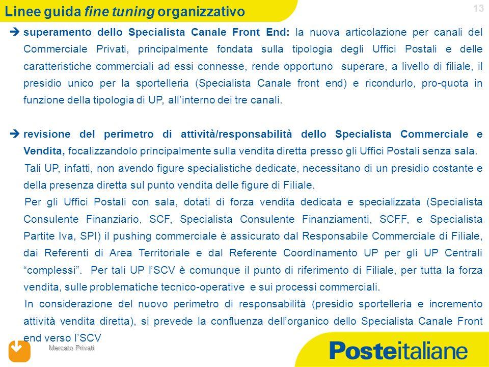 17/04/2014 Mercato Privati 13 superamento dello Specialista Canale Front End: la nuova articolazione per canali del Commerciale Privati, principalment