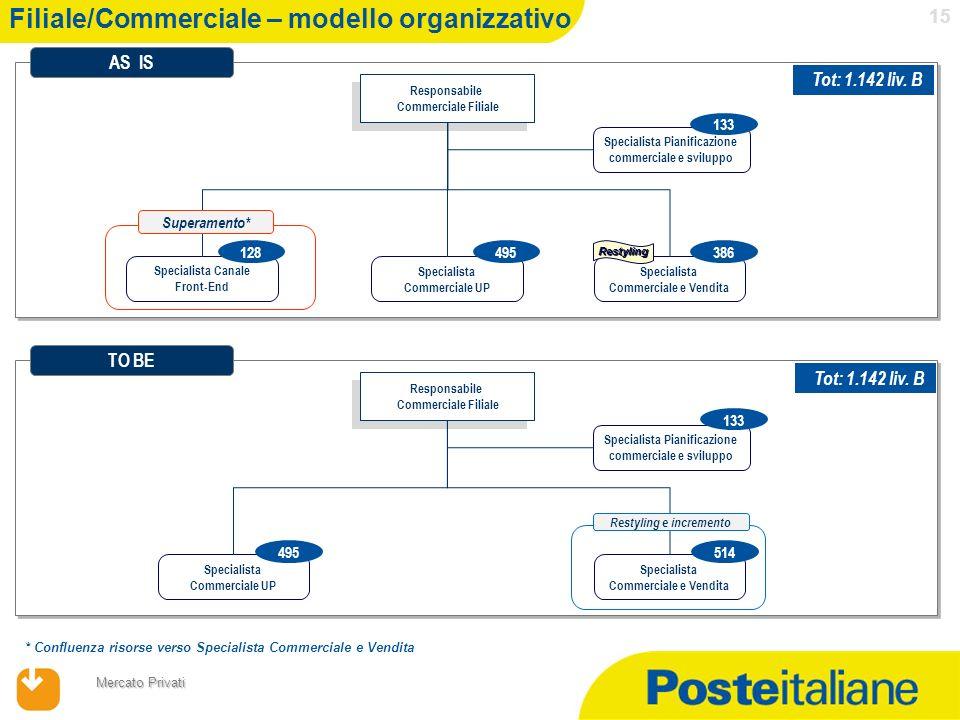 17/04/2014 Mercato Privati 15 Filiale/Commerciale – modello organizzativo Responsabile Commerciale Filiale Responsabile Commerciale Filiale Specialist