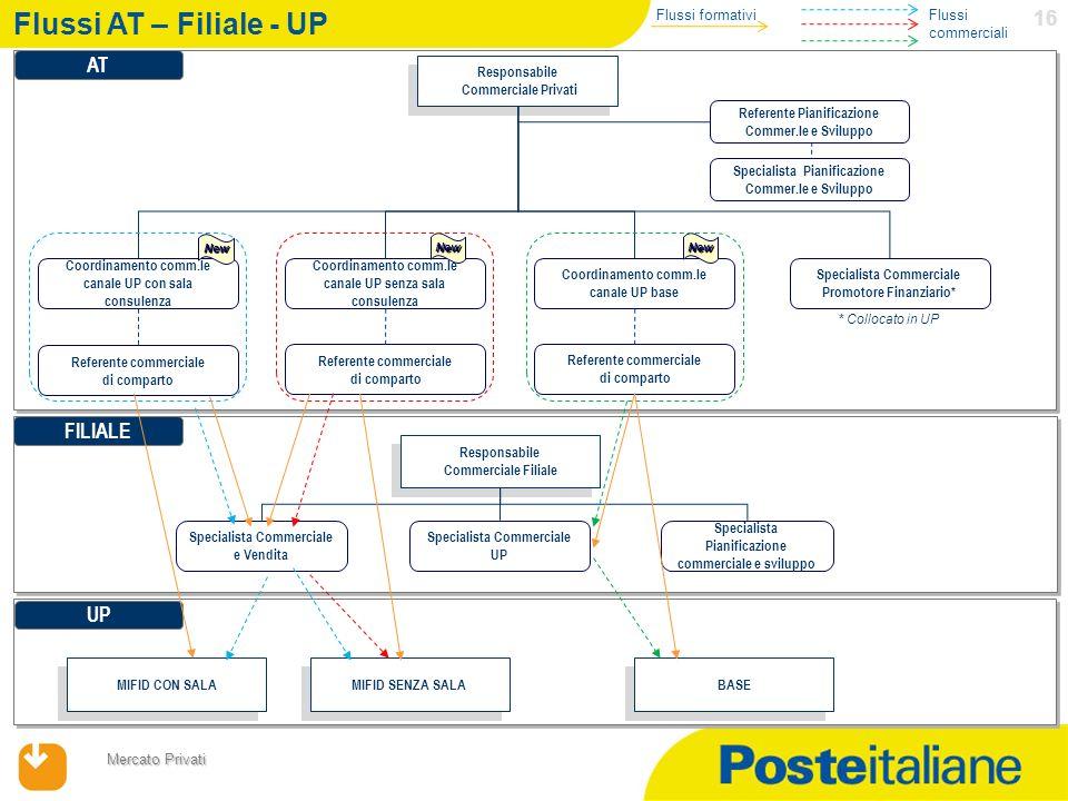 17/04/2014 Mercato Privati 16 Flussi AT – Filiale - UP 1 Responsabile Commerciale Privati Responsabile Commerciale Privati Coordinamento comm.le canal