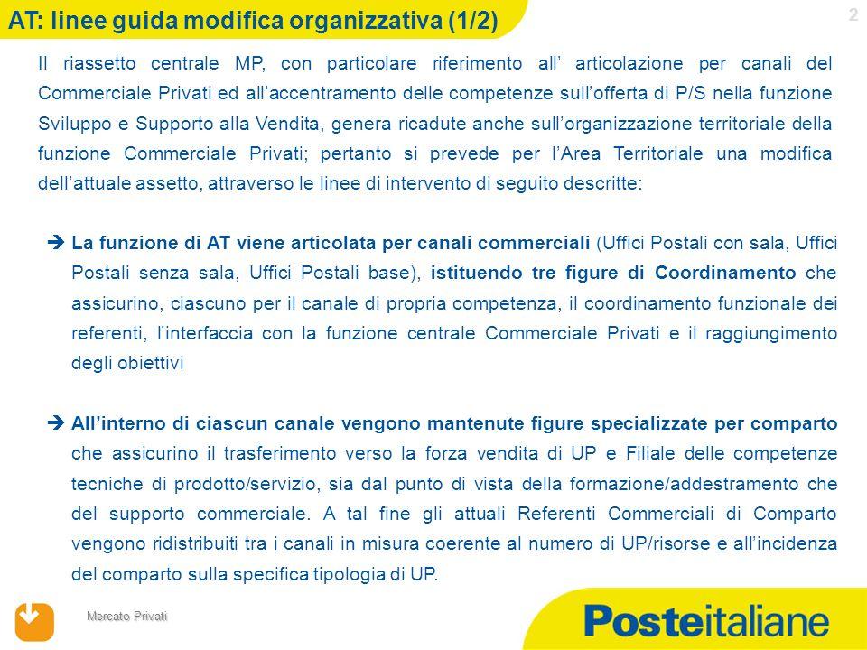 17/04/2014 Mercato Privati 2 AT: linee guida modifica organizzativa (1/2) Il riassetto centrale MP, con particolare riferimento all articolazione per