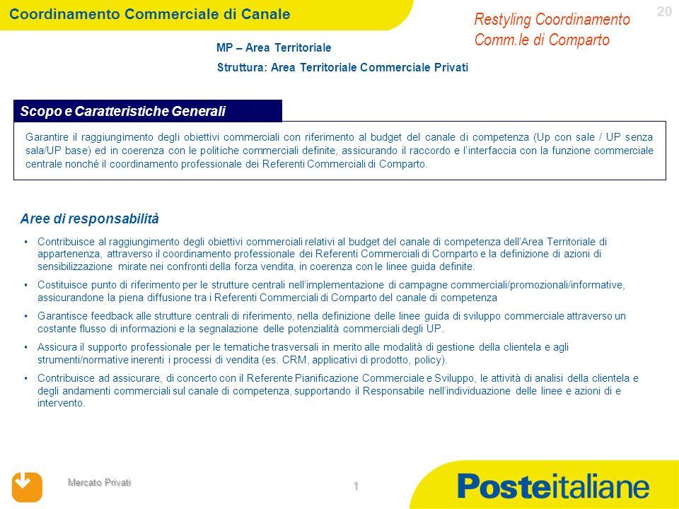 17/04/2014 Mercato Privati 20 1 MP – Area Territoriale Struttura: Area Territoriale Commerciale Privati Garantire il raggiungimento degli obiettivi co