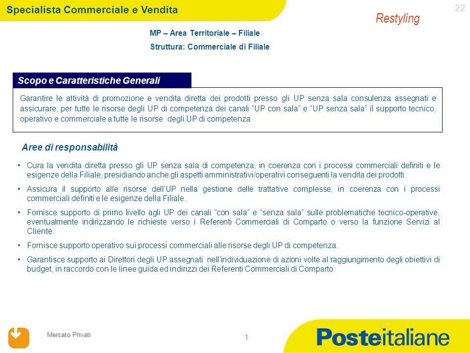 17/04/2014 Mercato Privati 22 1 Specialista Commerciale e Vendita MP – Area Territoriale – Filiale Struttura: Commerciale di Filiale Garantire le atti