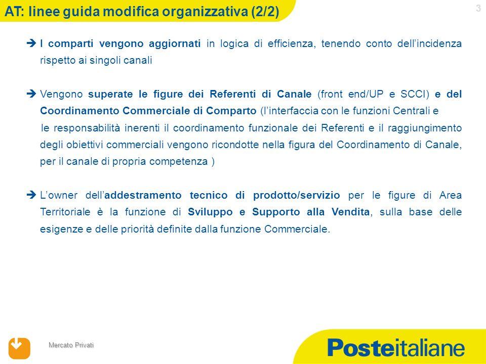 17/04/2014 Mercato Privati 3 I comparti vengono aggiornati in logica di efficienza, tenendo conto dellincidenza rispetto ai singoli canali Vengono sup