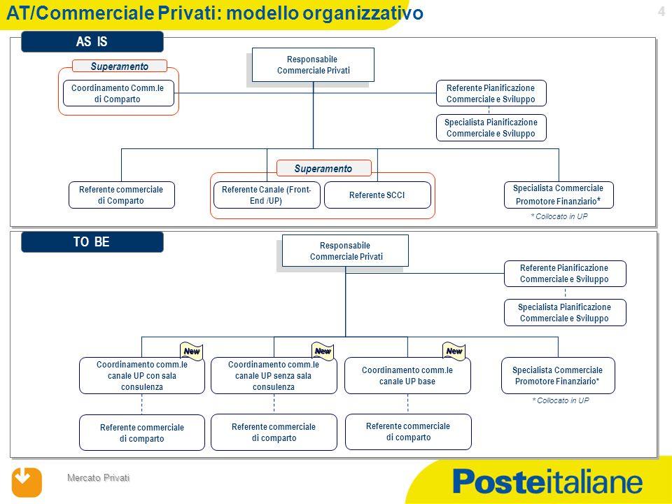 17/04/2014 Mercato Privati 5 AT/Commerciale Privati: evoluzione comparti