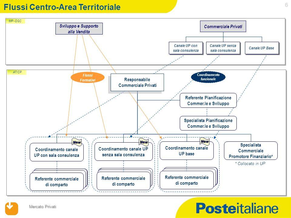 17/04/2014 Mercato Privati 7 Logiche nuovo assetto Ref.