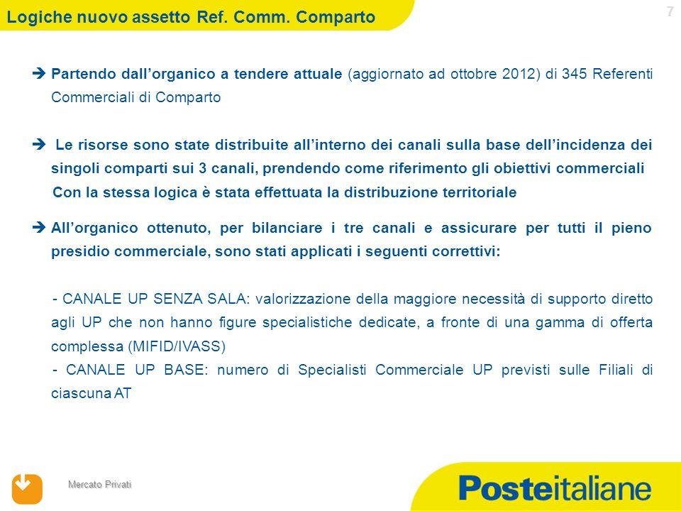 17/04/2014 Mercato Privati 7 Logiche nuovo assetto Ref. Comm. Comparto Partendo dallorganico a tendere attuale (aggiornato ad ottobre 2012) di 345 Ref