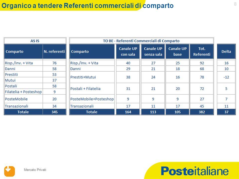 17/04/2014 Mercato Privati 19 Area Territoriale