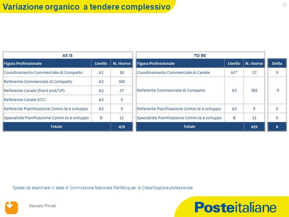 17/04/2014 Mercato Privati 9 Variazione organico a tendere complessivo *Ipotesi da esaminare in sede di Commissione Nazionale Paritetica per la Classi