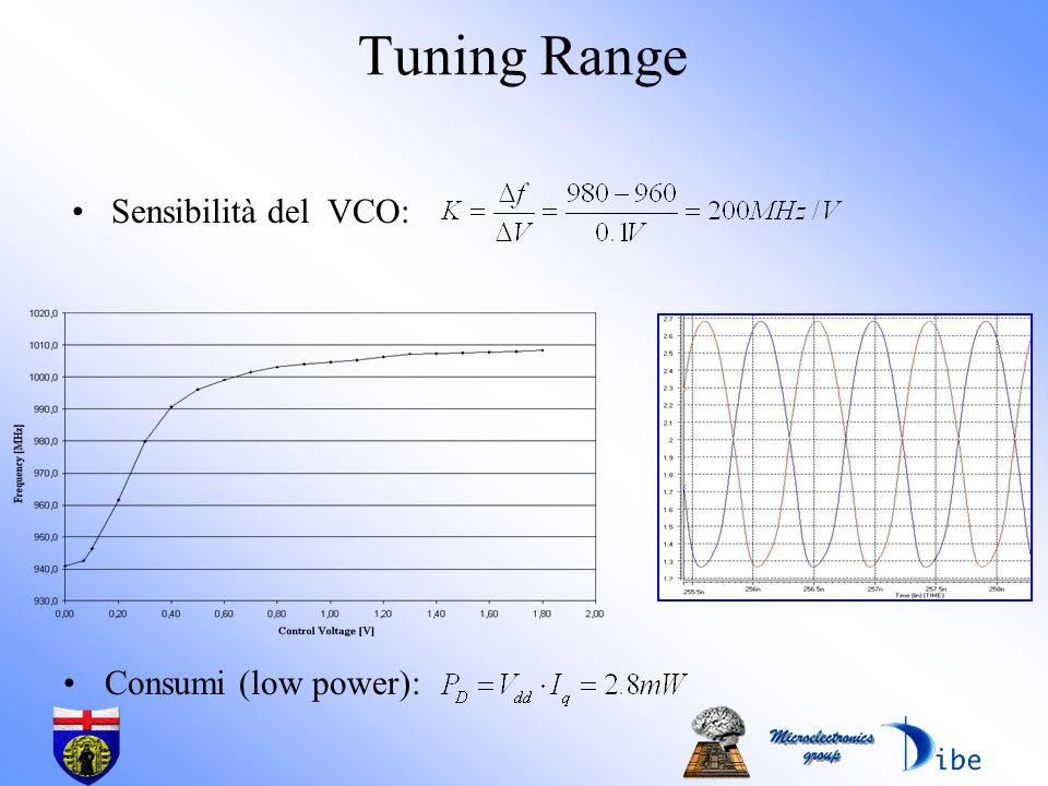 Tuning Range Sensibilità del VCO: Consumi (low power):