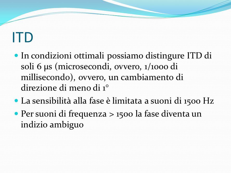 ITD Il suono arriva a dx con una certa fase Poi dopo un tempo breve (meno di un millisecondo) arriva allaltro orecchio ma con fase diversa (per arriva