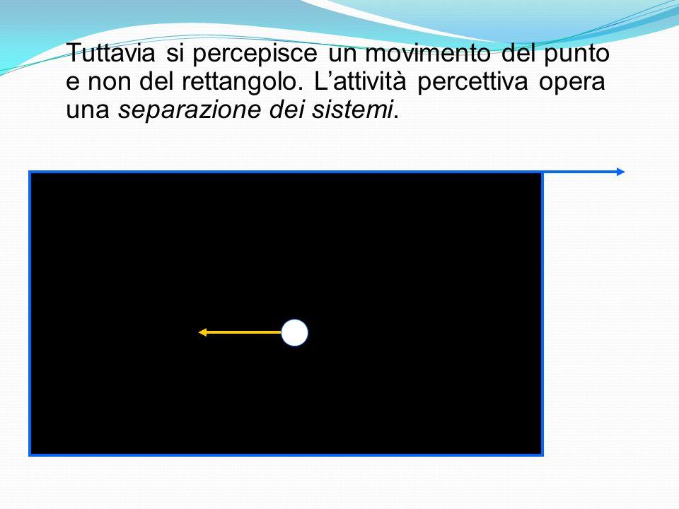 Il movimento indotto (Dunker, 1929) Si parla di movimento indotto quando il movimento di una scena osservata viene attribuito ad un altro elemento. Si