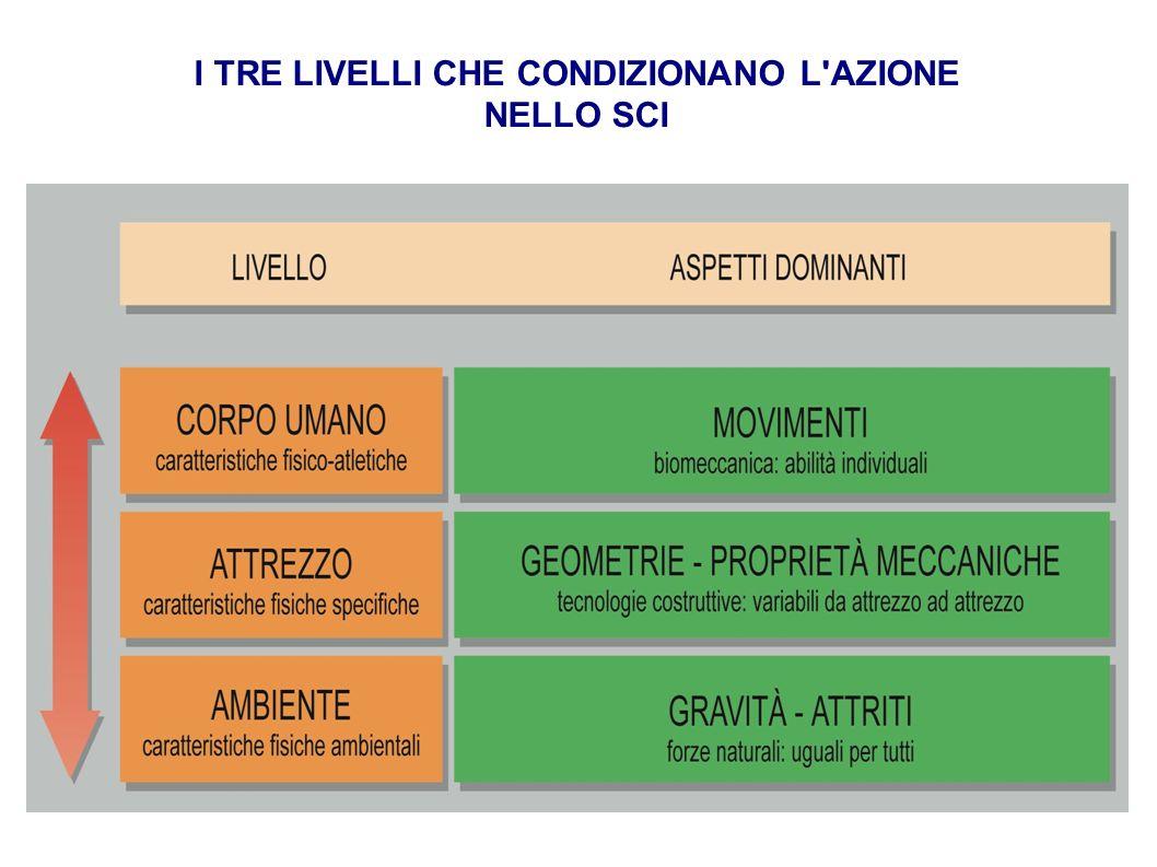 I TRE LIVELLI CHE CONDIZIONANO L AZIONE NELLO SCI
