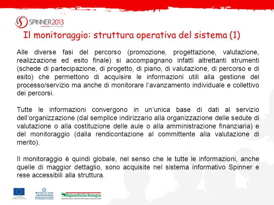 Un esempio documentazione per la candidatura dei progetti (1) Domanda di Ammissione Scheda Progetto Piano di Intervento
