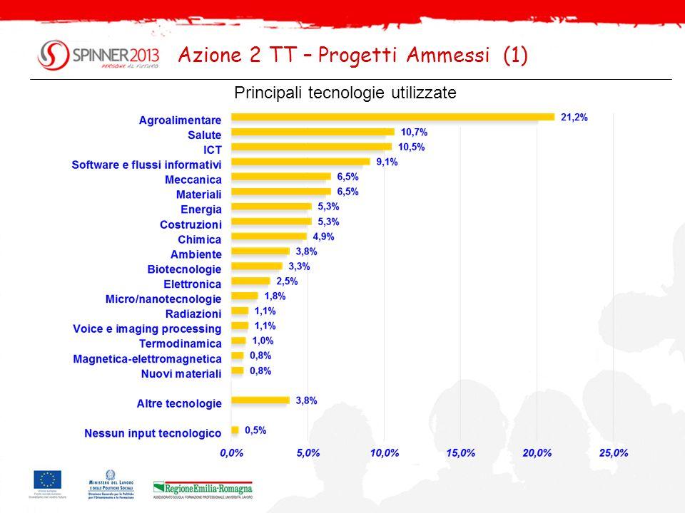 Filiere dimpatto dei progetti Azione 2 TT – Progetti Ammessi (2)