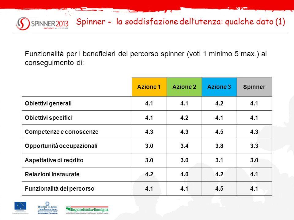 Spinner - la soddisfazione dellutenza: qualche dato (2) Utilità percepita dai beneficiari dei singoli servizi/agevolazioni del percorso spinner (voti 1 minimo 5 max.): Azione 1Azione 2Azione 3Spinner Borsa4.6 4.74.6 Incentivi economici3.84.24.14.0 Tutoraggio4.44.34.64.4 Assistenza pre-piano4.6 Assistenza post-piano4.54.6 4.5