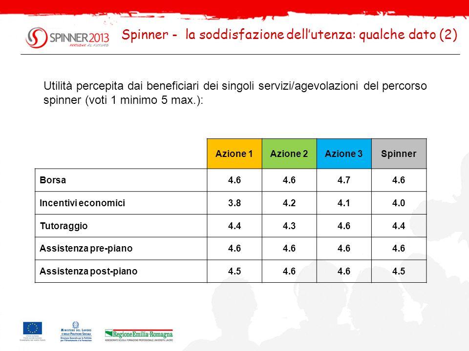 Spinner - la soddisfazione dellutenza: qualche dato (3) Propositi futuri dei beneficiari spinner alla conclusione del percorso: Azione 1Azione 2Azione 3Spinner Prosecuzione progetto41.8%28.1%28.6%33.7% Prosecuzione studi7.6%20.8%19.0%15.3% Collaborazione con l impresa16.5%22.9%47.6%23.0% Occupazione ricerca nel pubblico15.2%39.6%4.8%26.0% Occupazione ricerca nel privato7.6%36.5%23.8%23.5% Occupazione qualsiasi2.5%9.4%4.8%6.1% Attività autonoma/Impresa57.0%8.3%23.8%29.6% Altro13.9%12.5%4.8%12.2% Fareste un nuovo progetto Spinner?88.6%78.1%85.7%83.2%