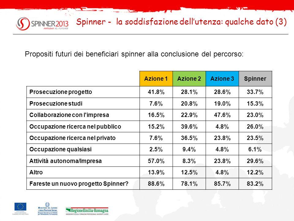 Spinner - la soddisfazione dellutenza: qualche dato (4) Utilità percepita dalle imprese del percorso spinner (voti 1 minimo 5 max.) per il raggiungimento degli obiettivi aziendali nel progetto: Azione 2Azione 3Spinner 1 assolutamente nulla1.1% 0.8% 2 funzionale in minima parte2.1%4.3%2.5% 3 abbastanza funzionale24.2%21.7%23.7% 4 assolutamente funzionale58.9%52.2%57.6% 5 indispensabile13.7%21.7%15.3% Totale100.0% Casi9523118