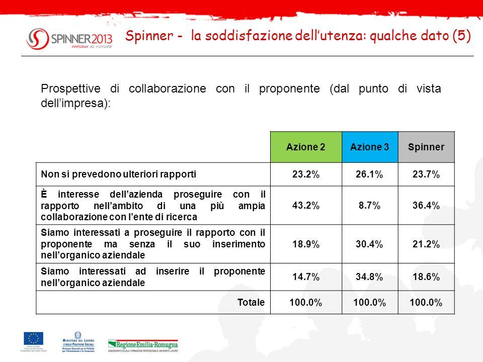 Spinner - la soddisfazione dellutenza: qualche dato (6) Prospettive di collaborazione con lente di ricerca (dal punto di vista dellimpresa): Azione 2Azione 3Spinner Non si prevedono ulteriori rapporti8.4%10.5%8.8% È interesse dellazienda proseguire una più ampia collaborazione con lente di ricerca 45.3%42.1%44.7% Siamo interessati ad avviare altri specifici progetti con lo stesso ente di ricerca/università utilizzando ancora Spinner 2013 29.5%36.8%30.7% Siamo interessati ad avviare rapporti con altri enti di ricerca/università, senza utilizzare Spinner2013 2.1% 1.8% Siamo interessati ad avviare rapporti con altri enti di ricerca/università, utilizzando Spinner2013 14.7%10.5%14.0% Totale100.0% Casi9519114