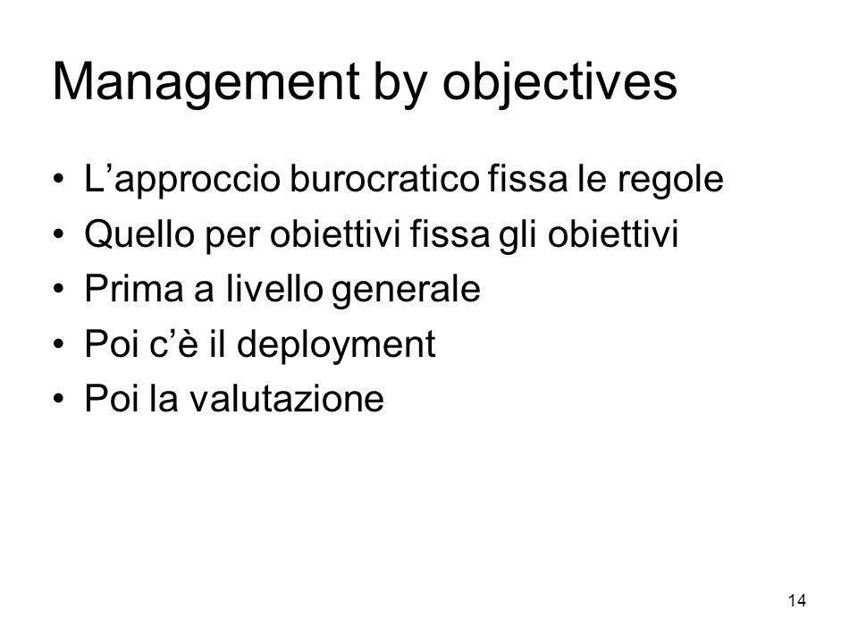 14 Management by objectives Lapproccio burocratico fissa le regole Quello per obiettivi fissa gli obiettivi Prima a livello generale Poi cè il deploym