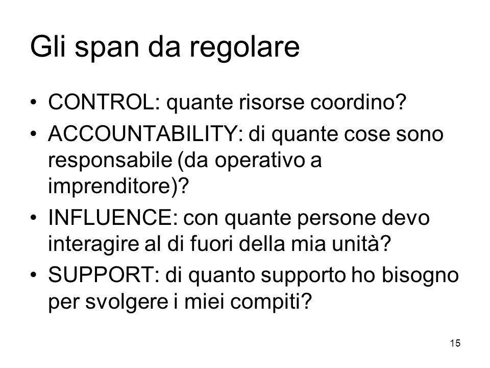 15 Gli span da regolare CONTROL: quante risorse coordino? ACCOUNTABILITY: di quante cose sono responsabile (da operativo a imprenditore)? INFLUENCE: c
