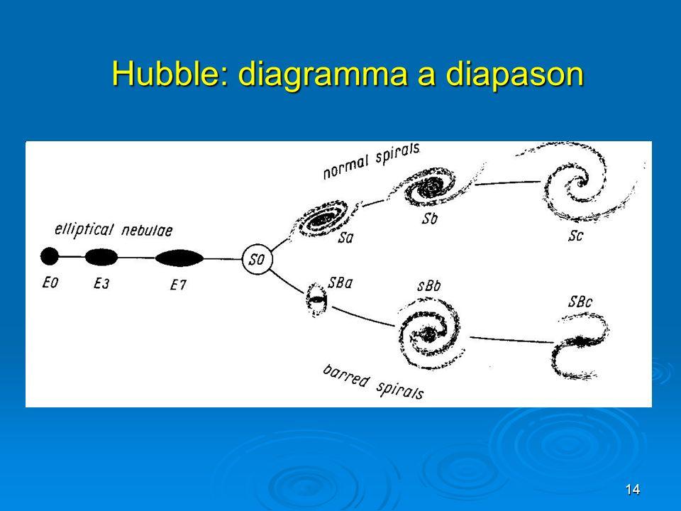14 Hubble: diagramma a diapason