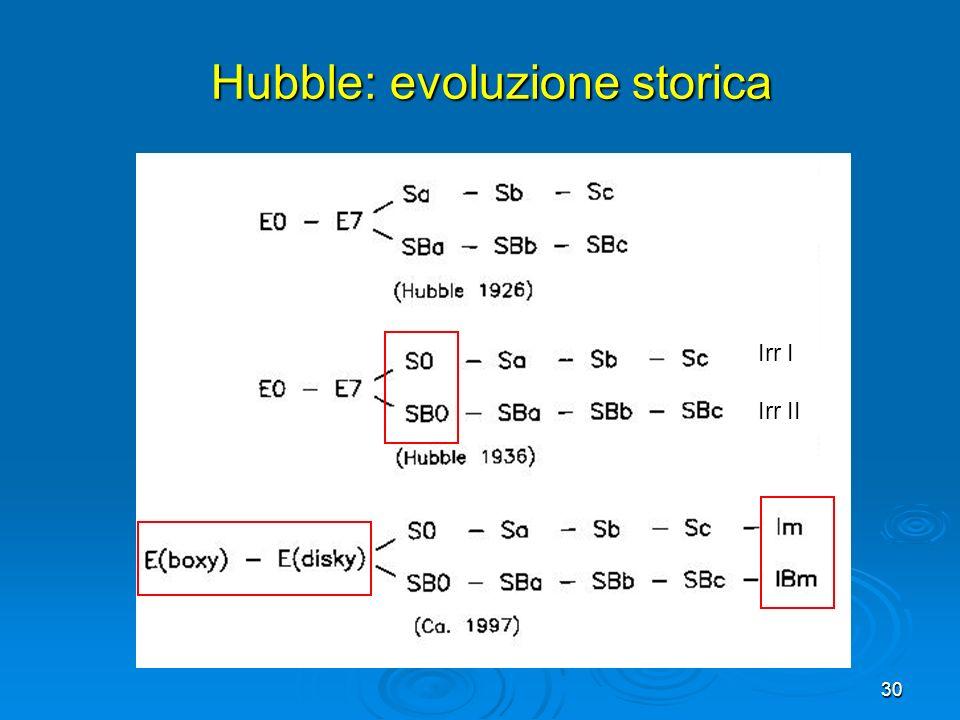 30 Hubble: evoluzione storica Irr I Irr II
