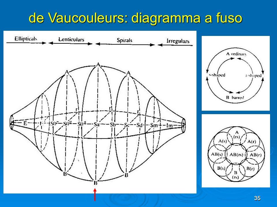 35 de Vaucouleurs: diagramma a fuso