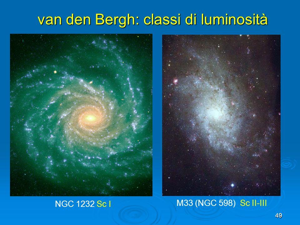49 NGC 1232 Sc I M33 (NGC 598) Sc II-III van den Bergh: classi di luminosità